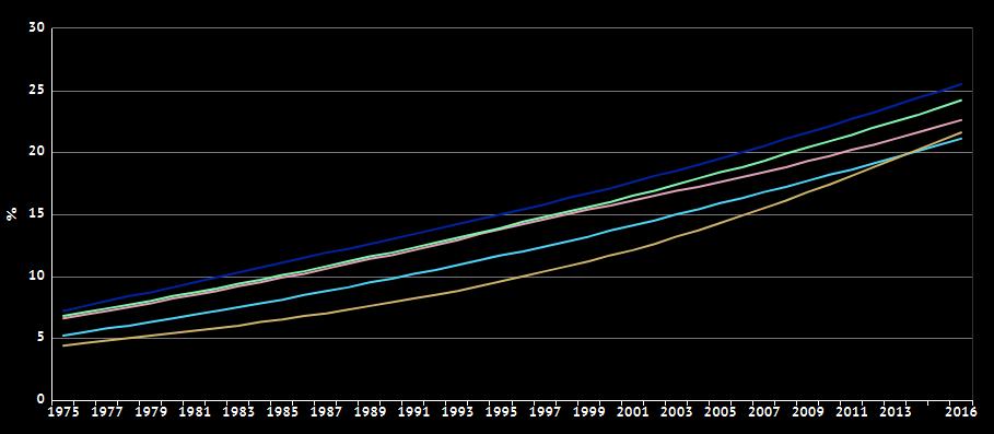 Дебелост - статистика (резултати од ниска масленост)